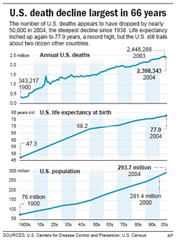 Chart: Death Rate Declines