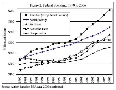 fedspending1990-2006.jpg
