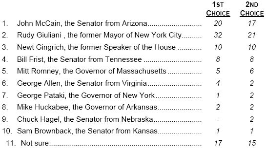 Poll 2008 GOP Hopefuls