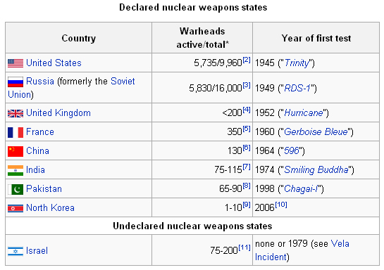 Nuclear Weapon States
