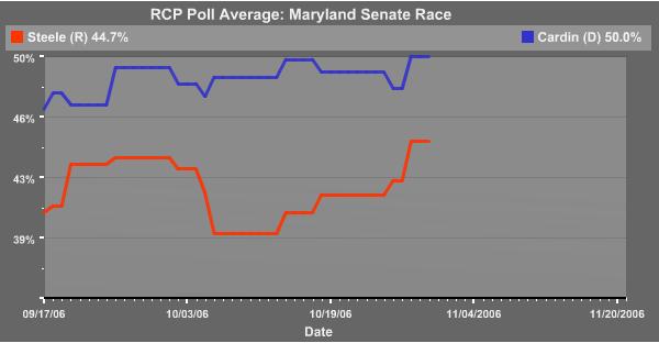 Steele - Cardin Maryland Senate Race 2006 Polling Trends