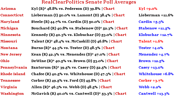 RealClearPolitics Senate Poll Averages
