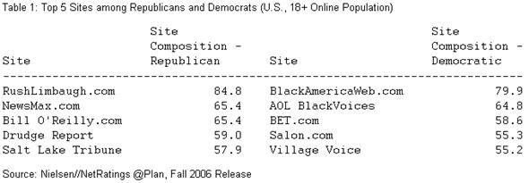 Top 5 Sites among Republicans and Democrats (U.S., 18+ Online Population)