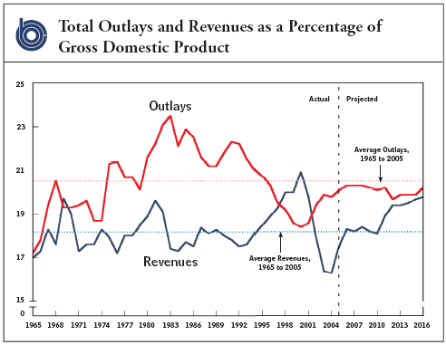 CBO Outlays as Percent GDP