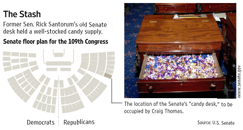 Senate Candy Desk Photo and Chart
