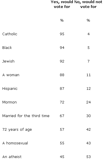 Gallup Poll Diversity