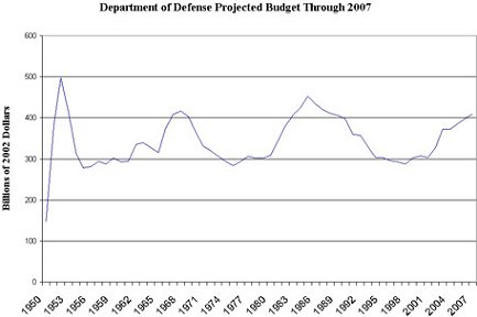DoD Budget 1950-1997 in 2002 Dollars