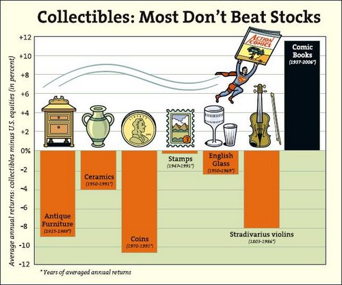 Comic Books Top Stocks as Investment Graph