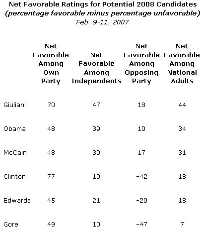 Gallup Poll Net Support Feb 2007