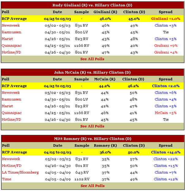 RealClear Politics Averages Hillary Clinton vs. Rudy Giuliani John McCain Mitt Romney