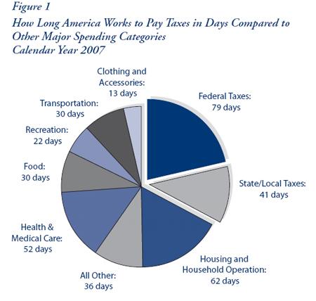 Tax Freedom Day Pie Chart