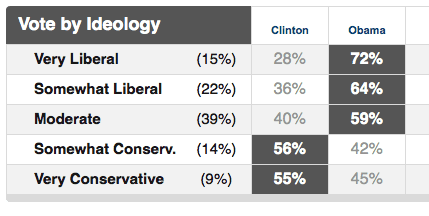 MS primary exit poll - by ideology