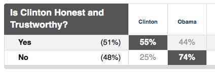 MS primary exit poll - Clinton trustworthy