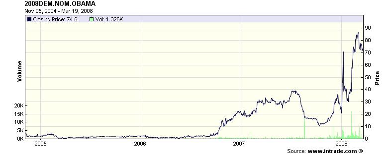 Intrade prediction market for Barack Obama