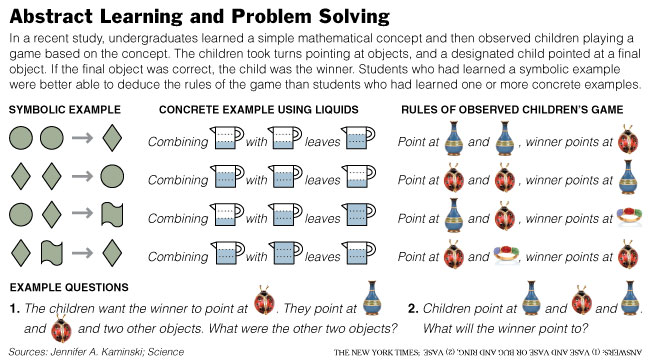 Abstract Learning and Problem Solving Chart (NYT)