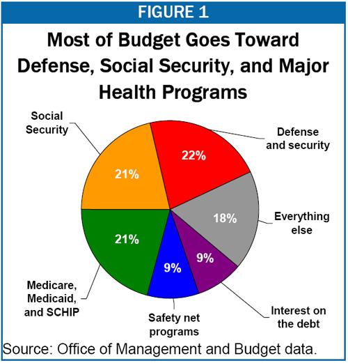 Pentagon Budget: SNAFU