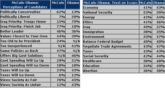 Obama and McCain Polls 21 July 2008