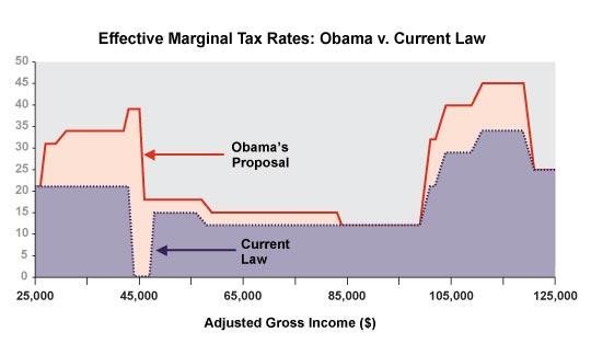 Obama's Tax Plan