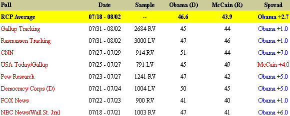 Obama - McCain Polls