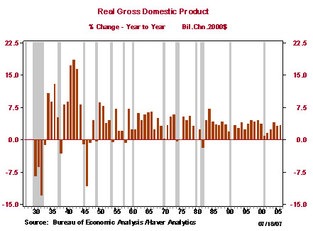 Economic Growth Goes Negative (Updated)