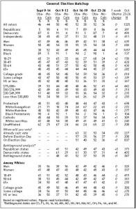 Pew Survey, October 23-26