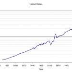 United States GDP per capita (1990 dollars) 1810 to 2010
