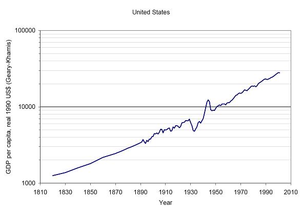 USA GDP Per Capita 1810-2010