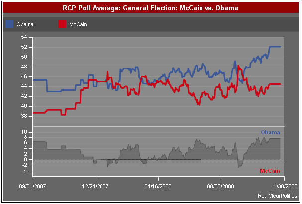 rcp-trends-2008-general-election