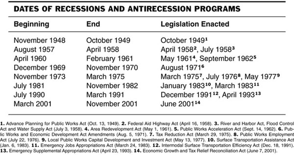 Recessions Chart:  End and Legislation Enacted