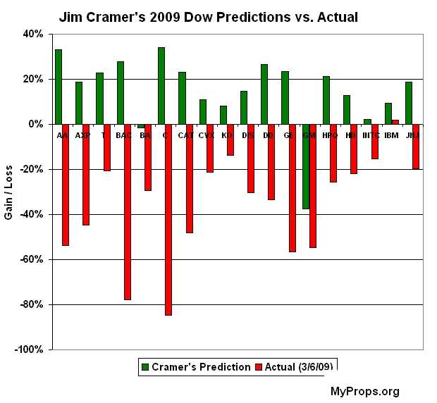 jim-cramer-dow-predictions