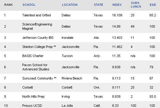 Top U.S. High Schools