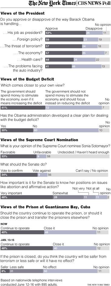 nyt-obama-poll-20090618