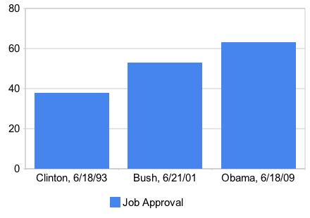 obama-bush-clinton-approval
