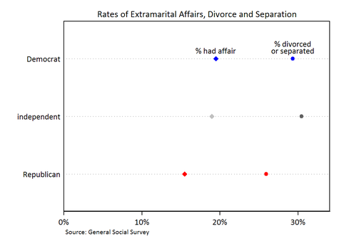 Republicans Democrats Affairs Divorce Separation Compared