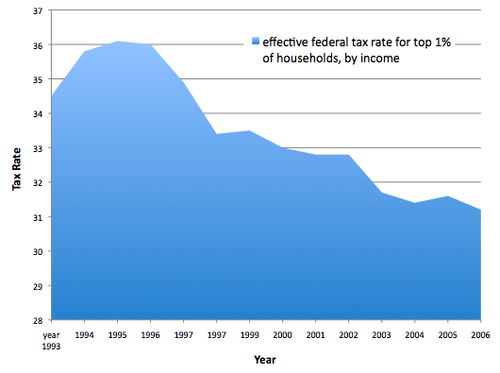 effective-tax-rate-charts