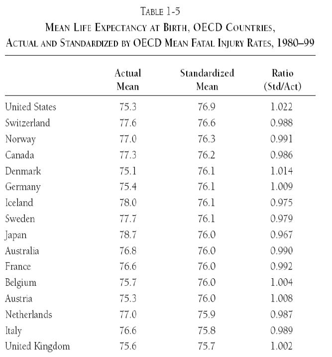 oecd-life-expectancy-controlled