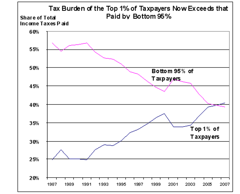 Tax Burden of Top 1% Now Exceeds That of Bottom 95%