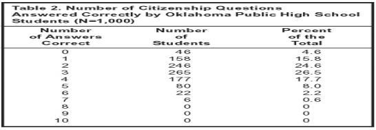oklahoma-school-results