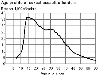 sex-offender-profile