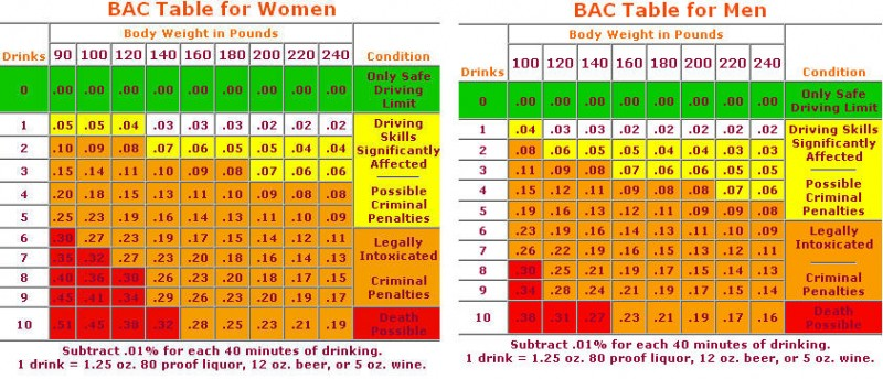 Blood Alcohol Level Calculator >> Drinking Like 'Mad Men'