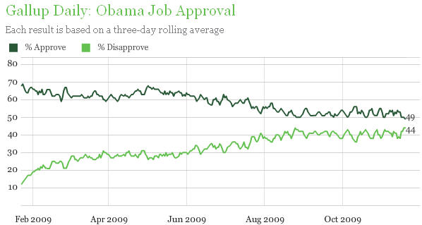 gallup-tracking-20091120