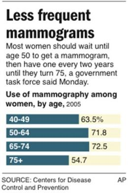 mammogram-advice