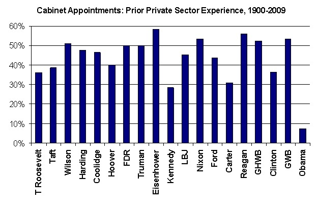 Obama Cabinet Private Experience vs. Other Presidents