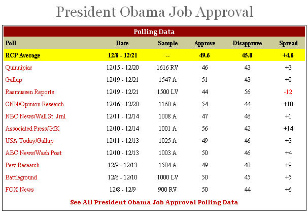 obama-approval-rcp20091221