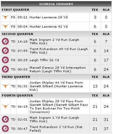 Alabama Texas Scoring Summary (ESPN)