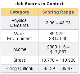 job-ranking-codes