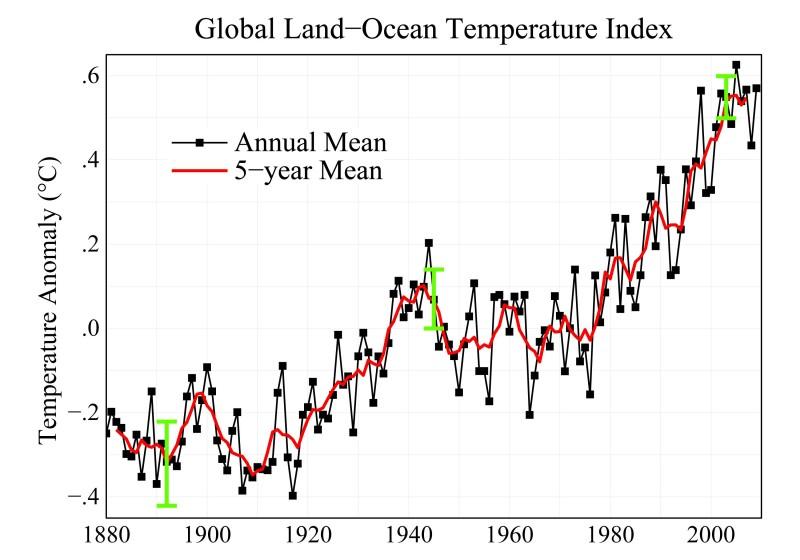 Nasa Temperature Chart