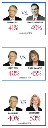 reid-polls