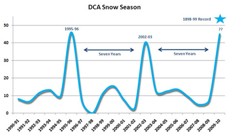 """Seasonal snowfall over the last two decades. 45"""" have fallen so far in 2009-2010, the most since 1995-1996."""