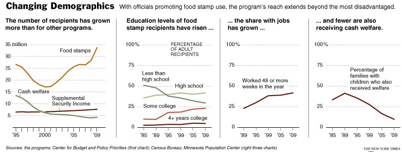 food-stamps-charts